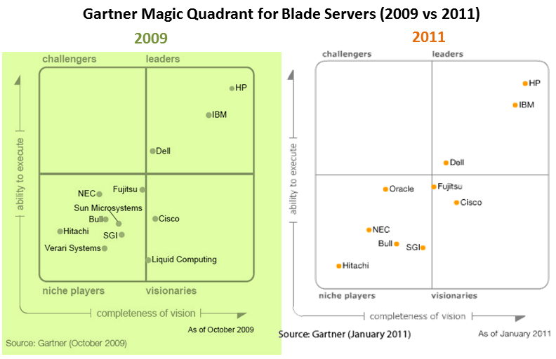 Gartner Magic Quadrant - Blade Servers 2009 vs 2011