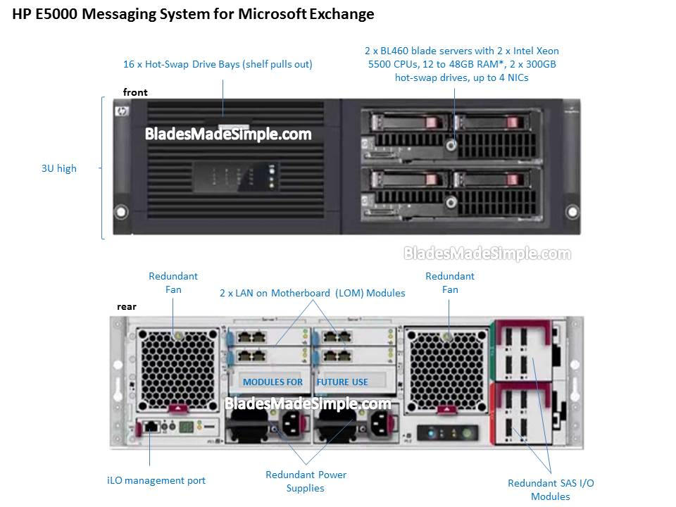 Overview of HP E5000 Messaging System