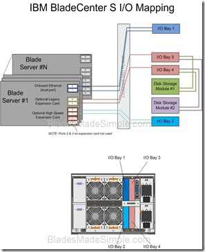 IBM BladeCenter S I-O Diagram