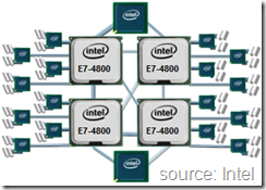 Intel Xeon E7-4800 CPU Architecture