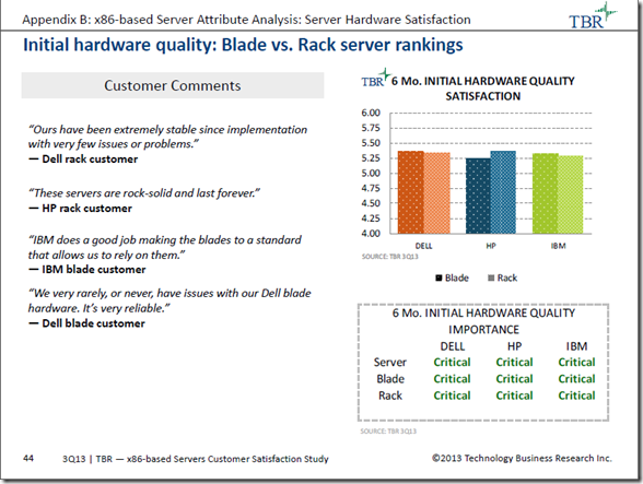 TBR Q3 2013 Report - Initital Hardware Quality Blade vs Rack Server