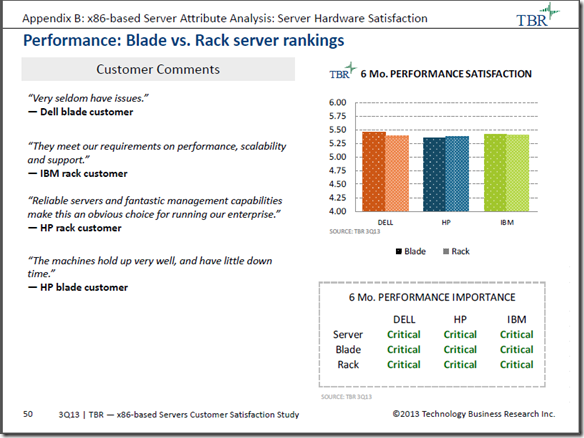 TBR Q3 2013 Report - Performance Blade vs Rack Server