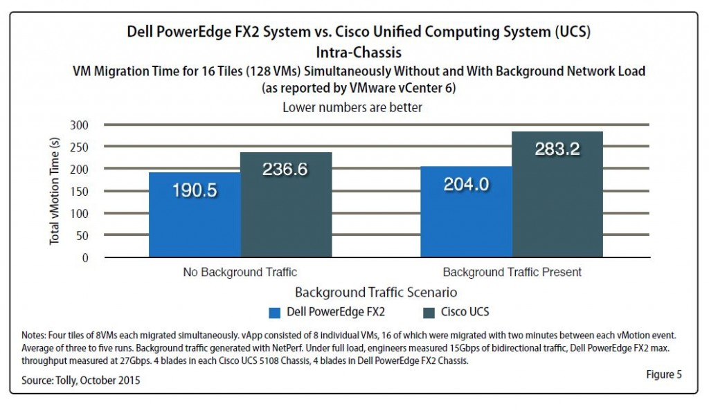 Tolly Report - FX2 vs UCS - figure 5